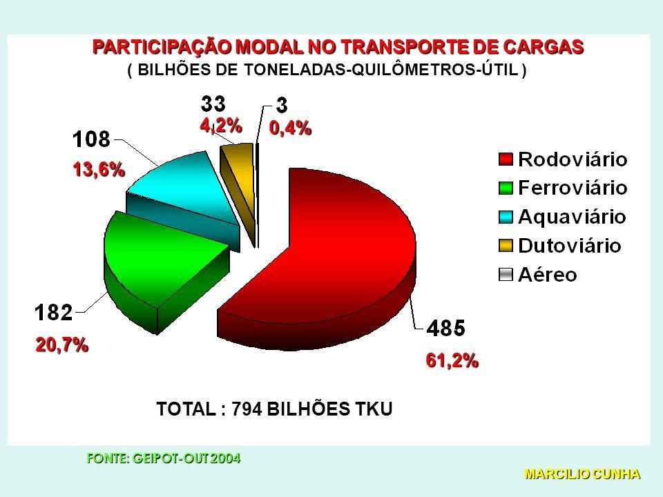 PARTICIPAÇÃO MODAL NO TRANSPORTE DE CARGAS