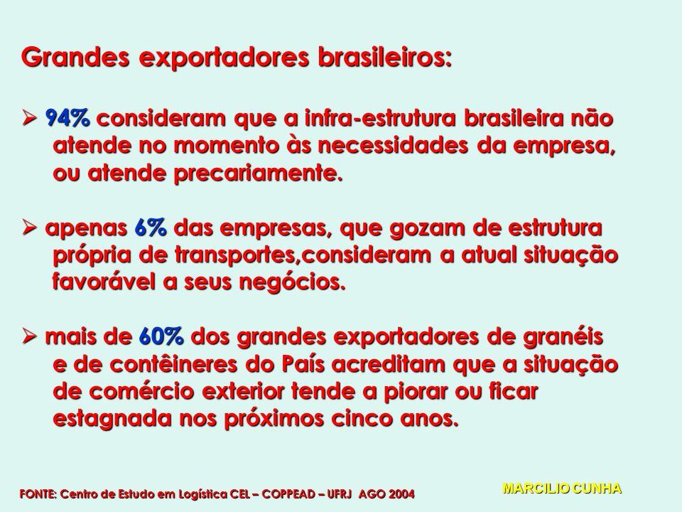 Grandes exportadores brasileiros: