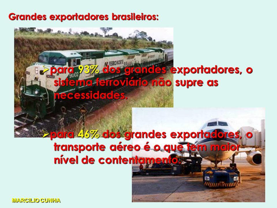 para 93% dos grandes exportadores, o sistema ferroviário não supre as