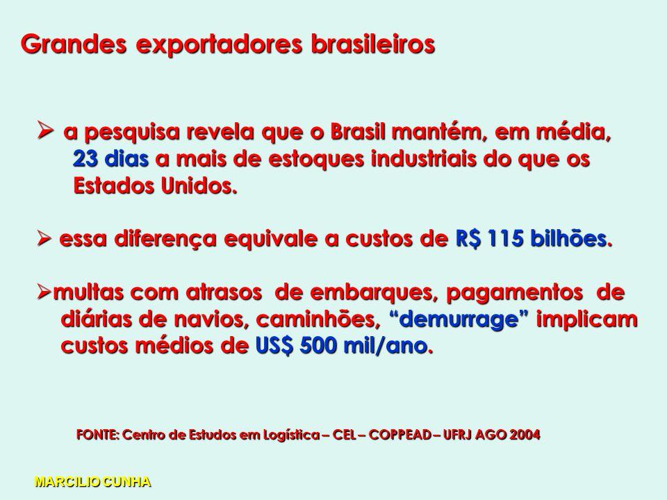 Grandes exportadores brasileiros