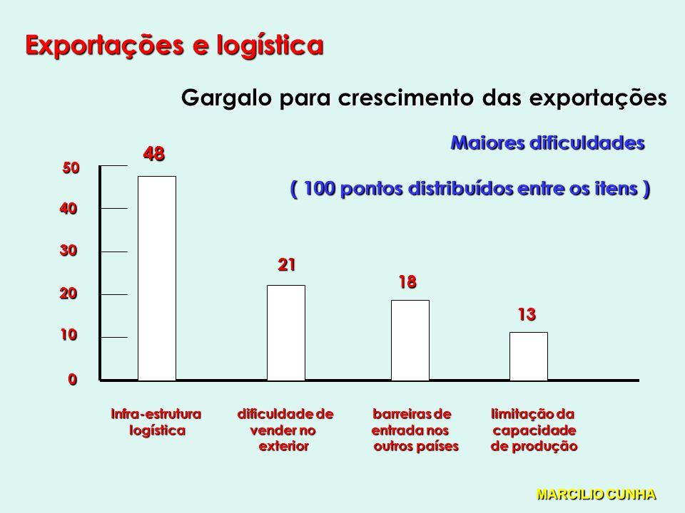 Exportações e logística