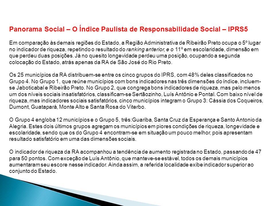 Panorama Social – O Índice Paulista de Responsabilidade Social – IPRS5