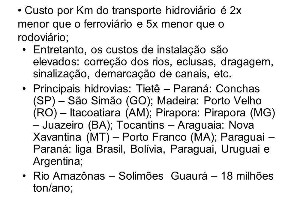 Custo por Km do transporte hidroviário é 2x menor que o ferroviário e 5x menor que o rodoviário;