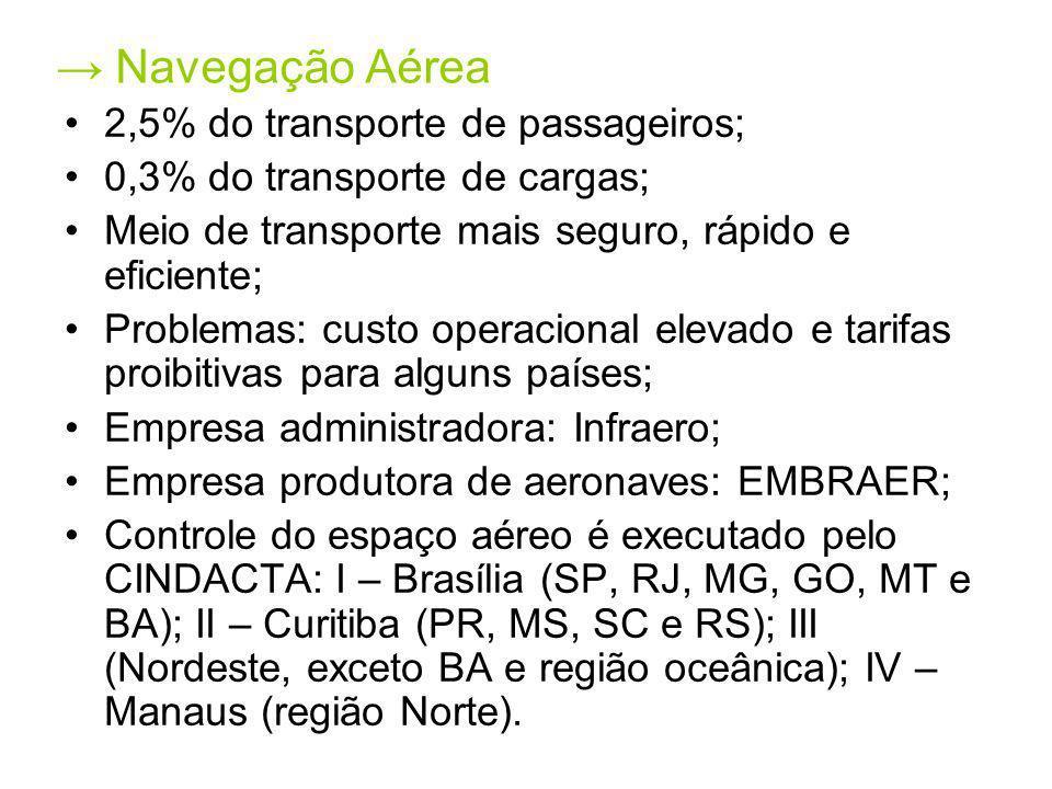 → Navegação Aérea 2,5% do transporte de passageiros;