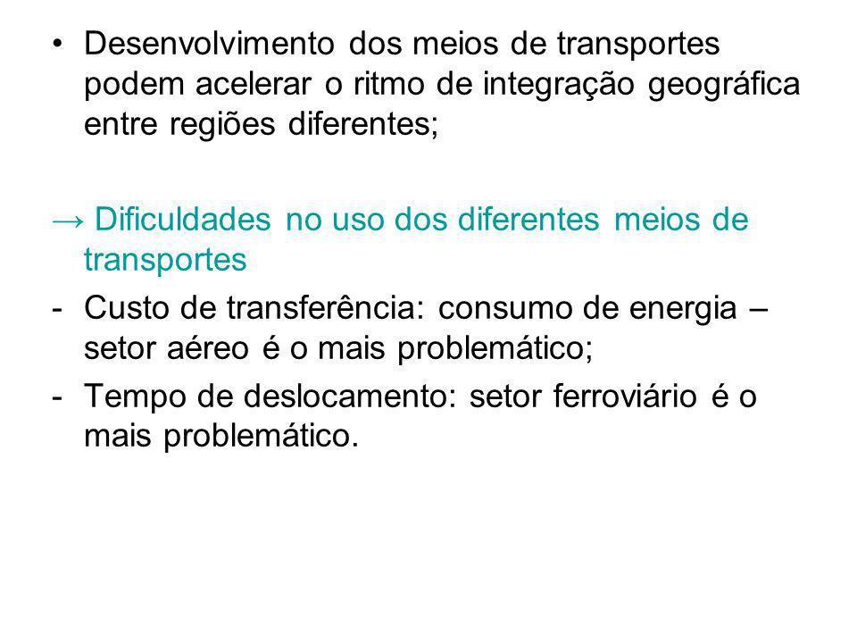 Desenvolvimento dos meios de transportes podem acelerar o ritmo de integração geográfica entre regiões diferentes;