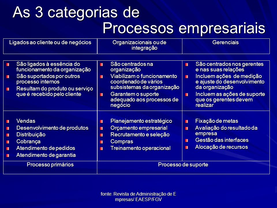 As 3 categorias de Processos empresariais