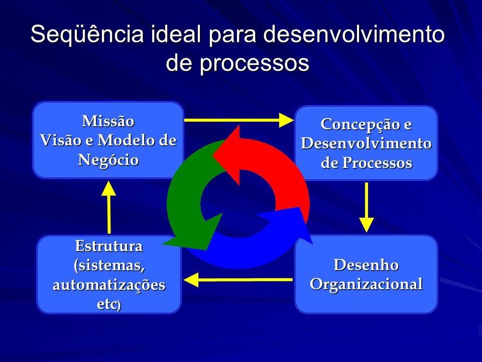 Seqüência ideal para desenvolvimento de processos