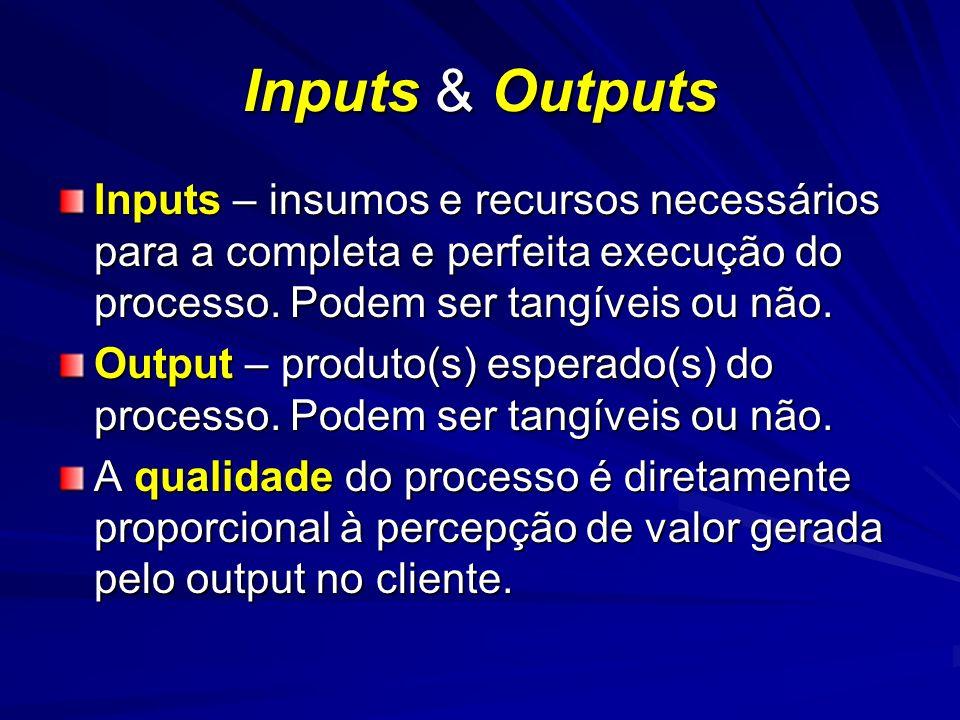 Inputs & Outputs Inputs – insumos e recursos necessários para a completa e perfeita execução do processo. Podem ser tangíveis ou não.