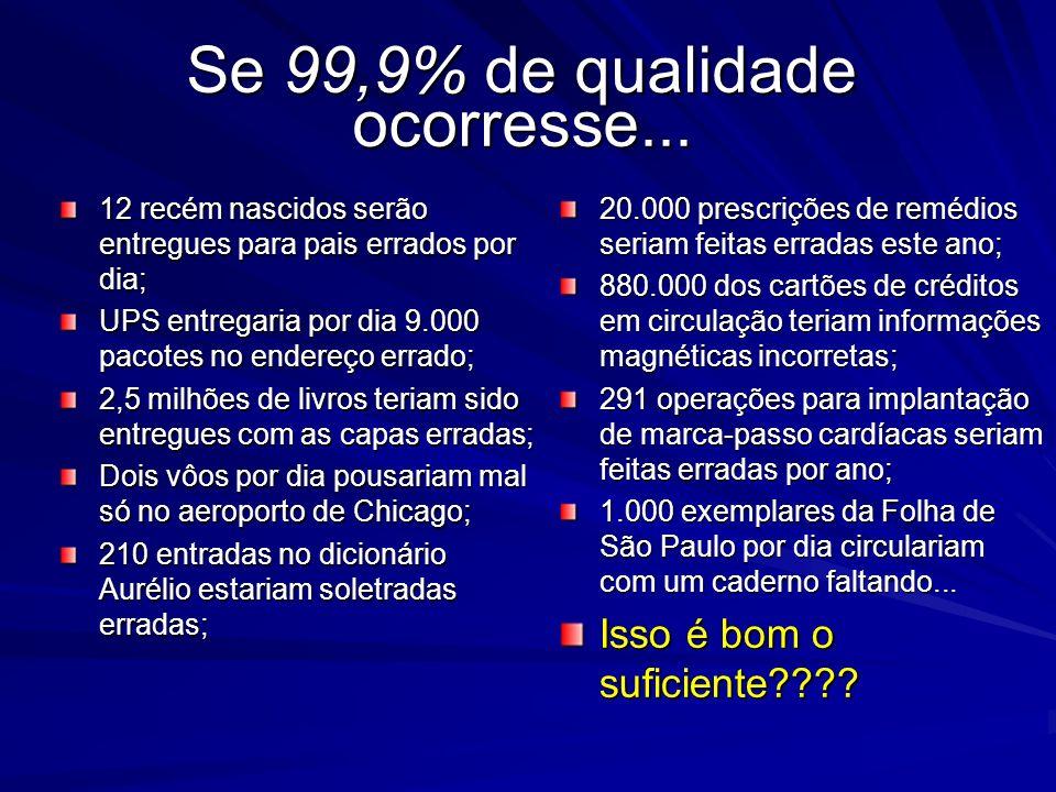Se 99,9% de qualidade ocorresse...