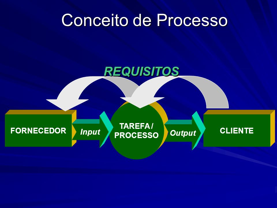 Conceito de Processo REQUISITOS REQUISITOS REQUISITOS TAREFA /