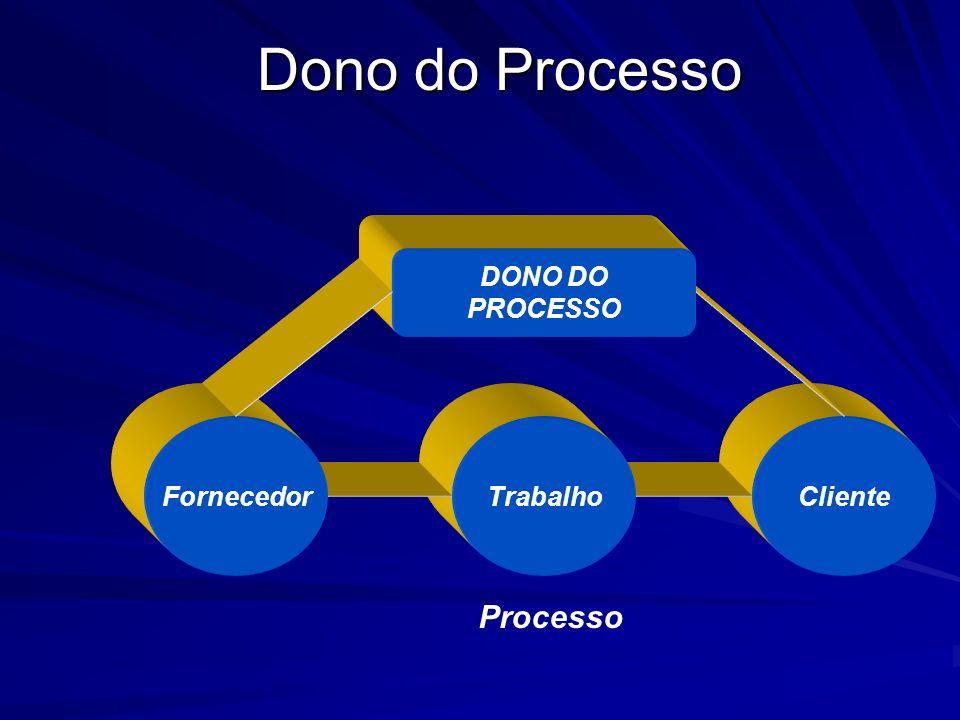 Dono do Processo DONO DO PROCESSO Fornecedor Trabalho Cliente Processo