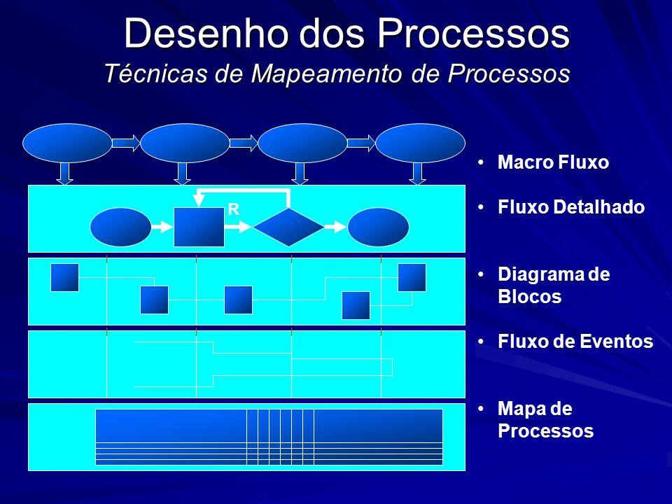 Desenho dos Processos Técnicas de Mapeamento de Processos