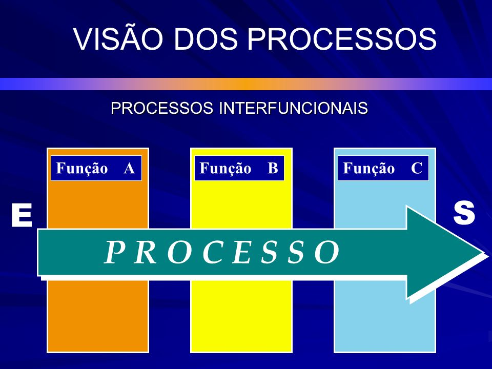 PROCESSOS INTERFUNCIONAIS