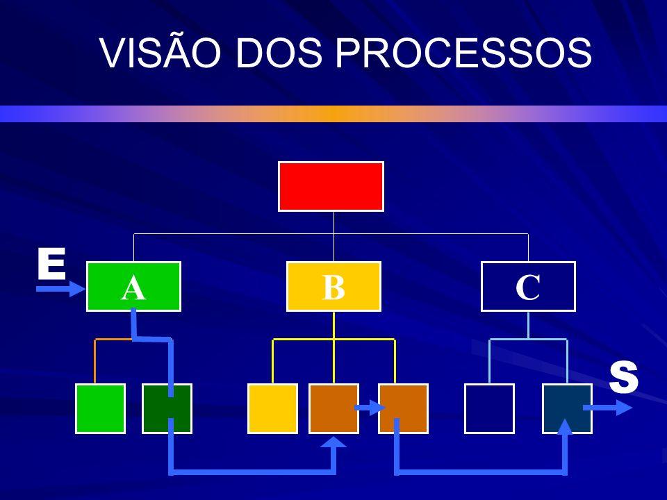 VISÃO DOS PROCESSOS E A B C S