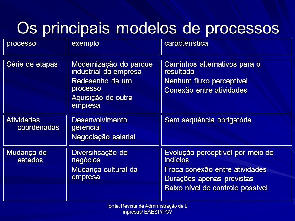 Os principais modelos de processos