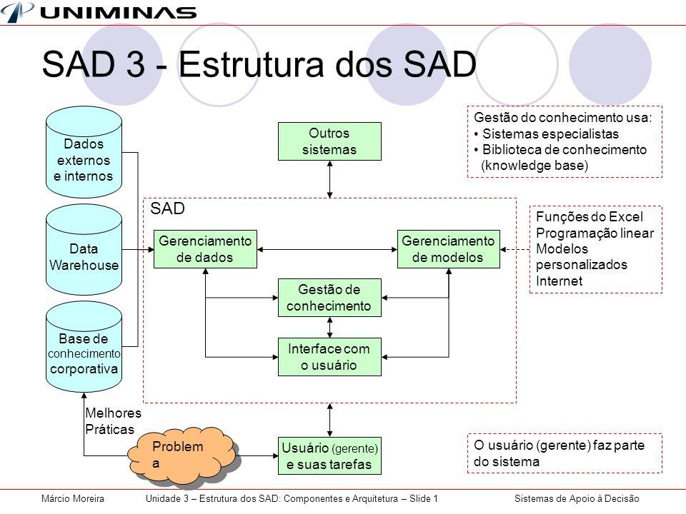 Unidade 3 – Estrutura dos SAD: Componentes e Arquitetura – Slide 1