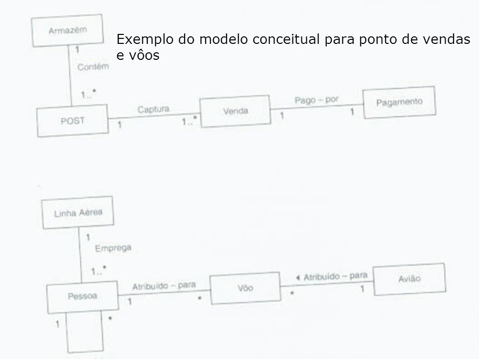 Exemplo do modelo conceitual para ponto de vendas e vôos
