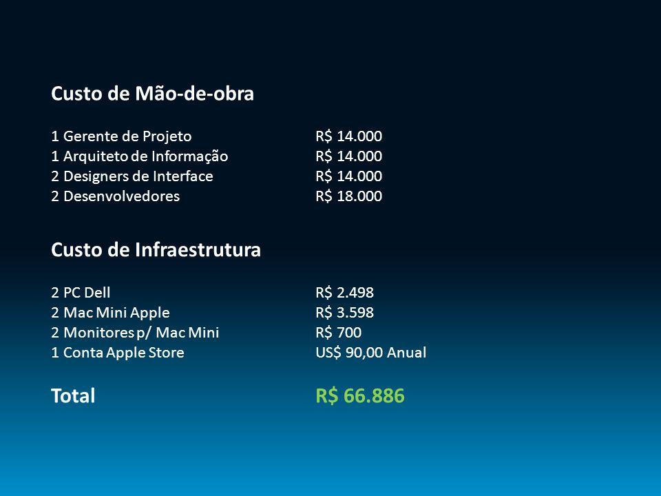 Custo de Infraestrutura