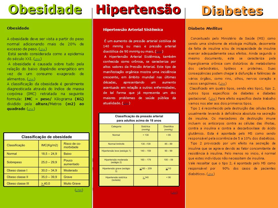 Diabetes Obesidade Hipertensão Diabetes Diabete Mellitus Obesidade