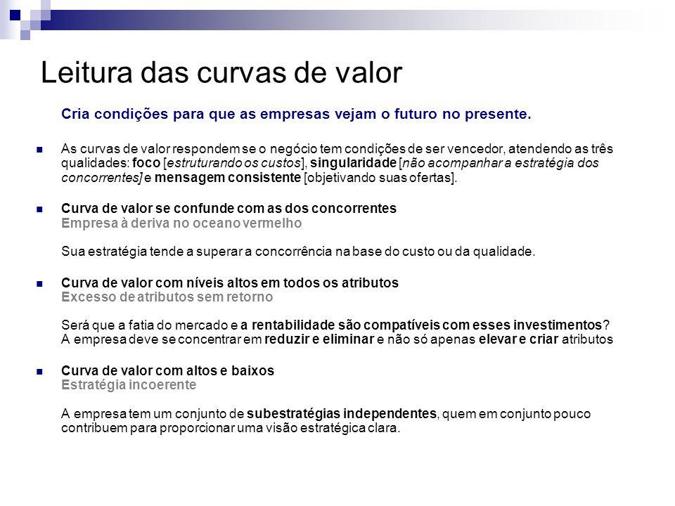 Leitura das curvas de valor