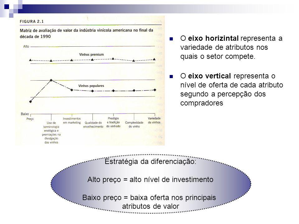 Estratégia da diferenciação: Alto preço = alto nível de investimento