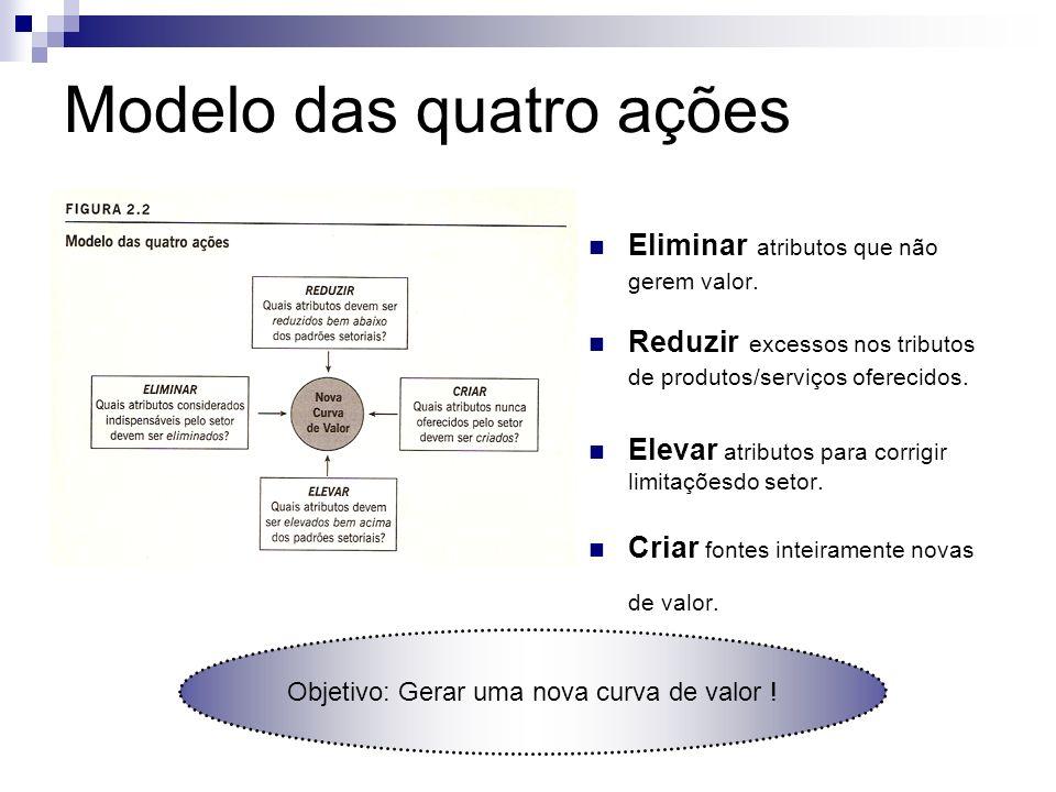 Modelo das quatro ações