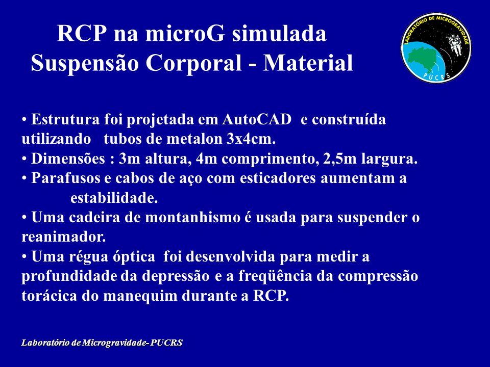 RCP na microG simulada Suspensão Corporal - Material