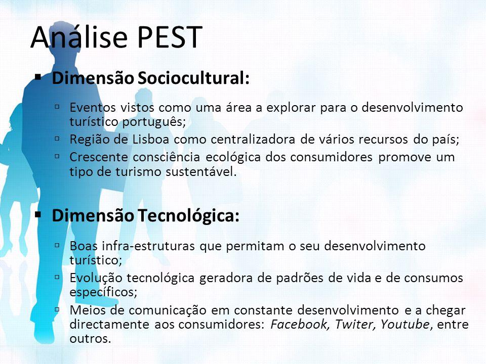 Análise PEST Dimensão Sociocultural: Dimensão Tecnológica: