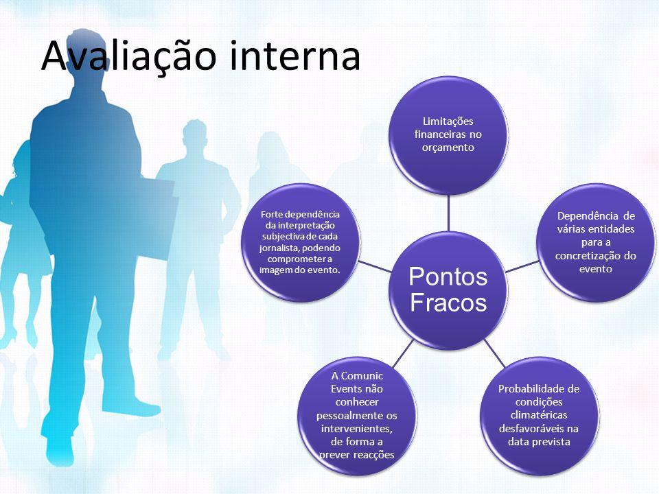 Avaliação interna Pontos Fracos. Limitações financeiras no orçamento. Dependência de várias entidades para a concretização do evento.