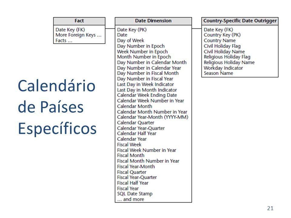 Calendário de Países Específicos