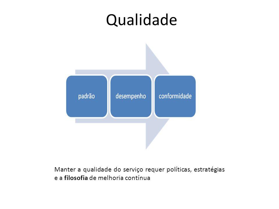 Qualidade Manter a qualidade do serviço requer políticas, estratégias e a filosofia de melhoria contínua.
