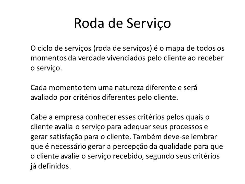 Roda de Serviço O ciclo de serviços (roda de serviços) é o mapa de todos os momentos da verdade vivenciados pelo cliente ao receber o serviço.