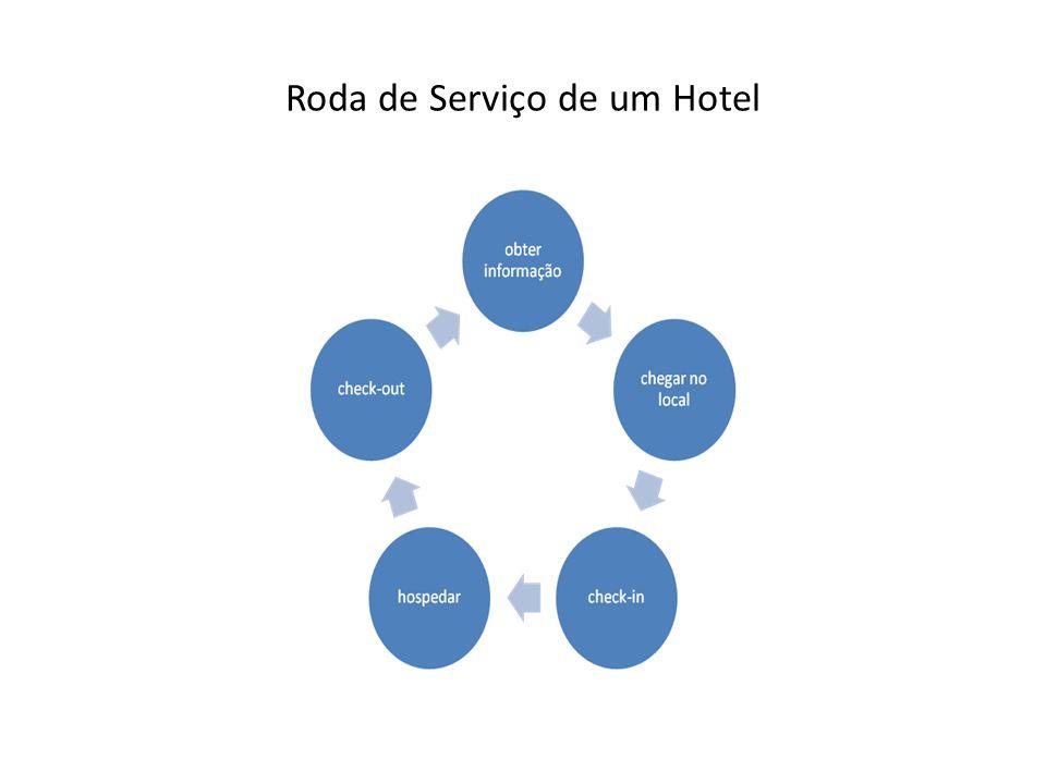 Roda de Serviço de um Hotel
