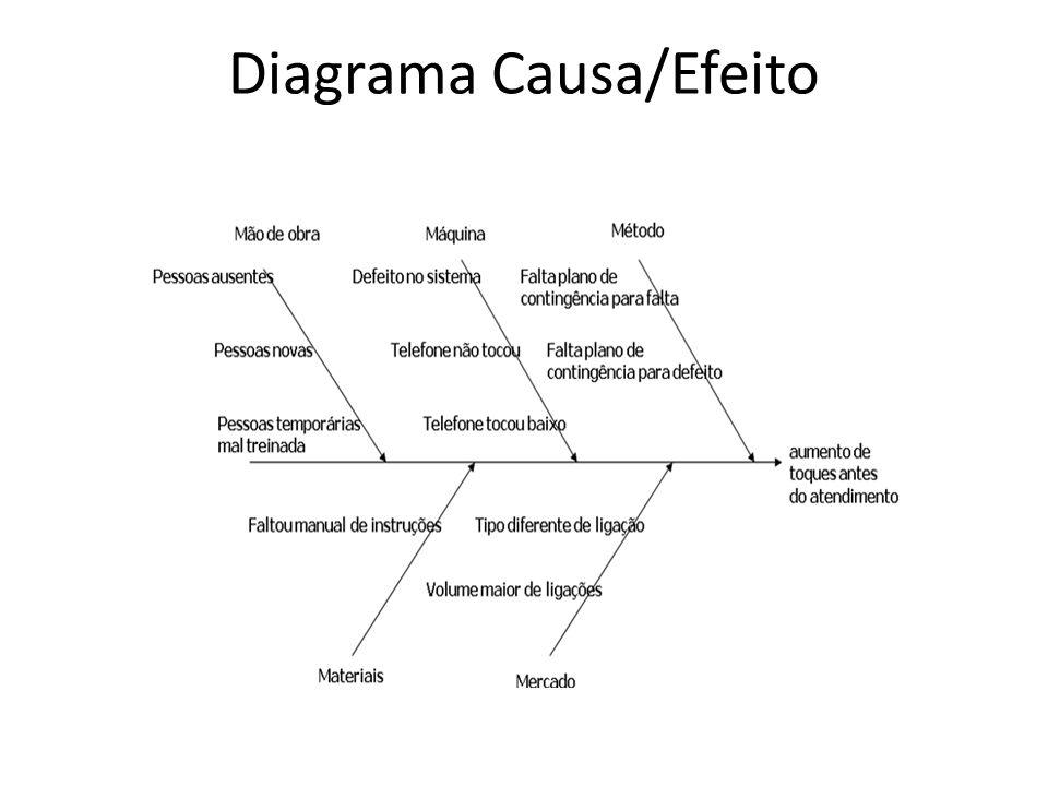 Diagrama Causa/Efeito