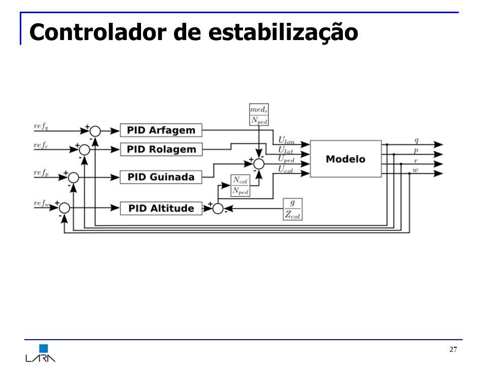 Controlador de estabilização