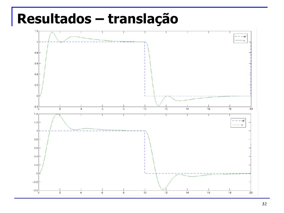 Resultados – translação
