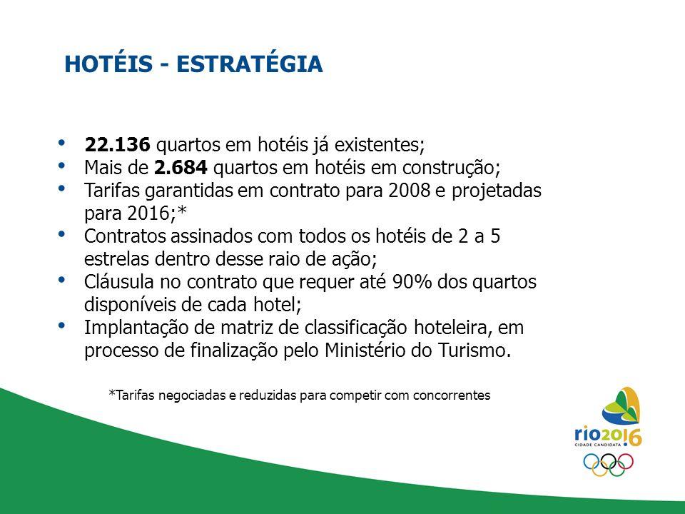 HOTÉIS - ESTRATÉGIA 22.136 quartos em hotéis já existentes;