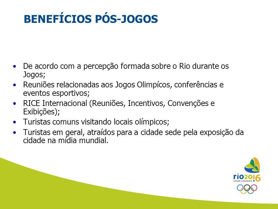 BENEFÍCIOS PÓS-JOGOS De acordo com a percepção formada sobre o Rio durante os Jogos;