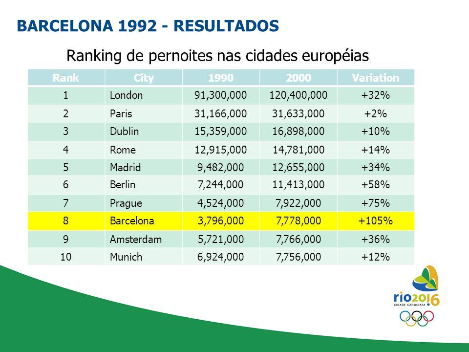 Ranking de pernoites nas cidades européias