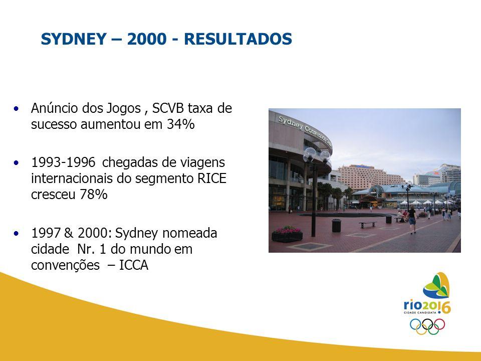 SYDNEY – 2000 - RESULTADOS Anúncio dos Jogos , SCVB taxa de sucesso aumentou em 34%