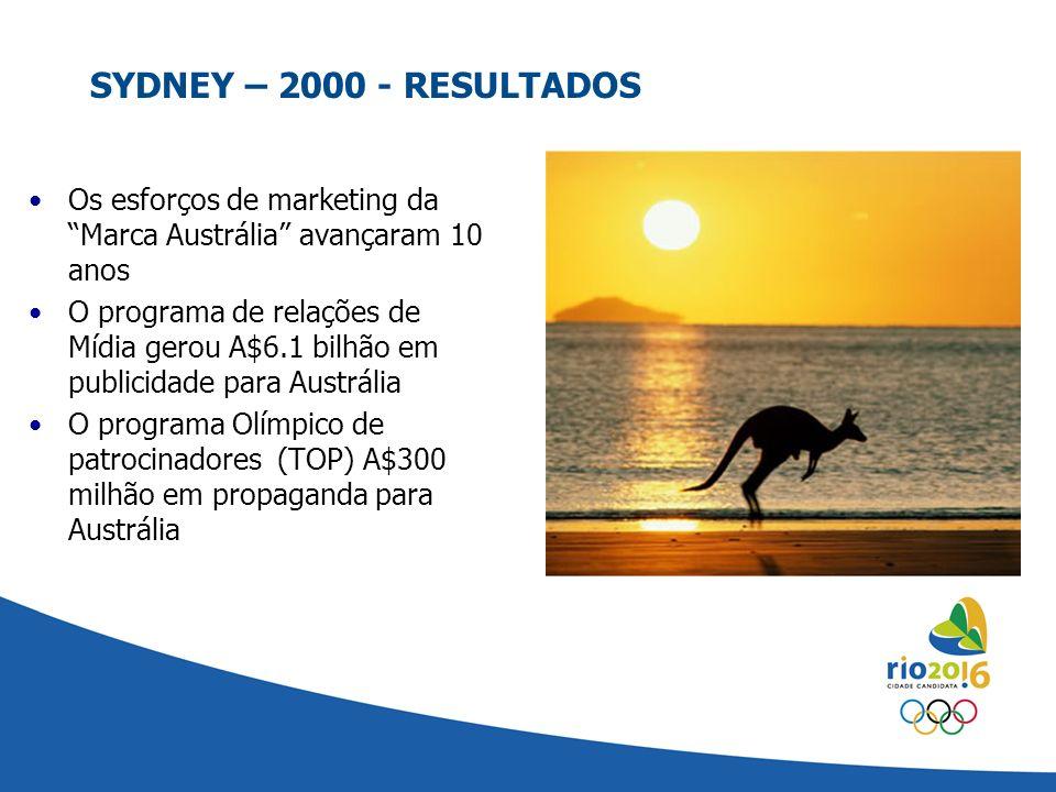 SYDNEY – 2000 - RESULTADOS Os esforços de marketing da Marca Austrália avançaram 10 anos.