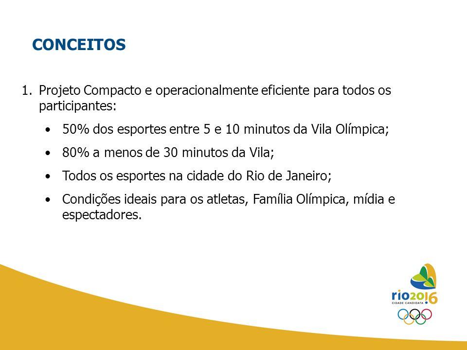 CONCEITOS Projeto Compacto e operacionalmente eficiente para todos os participantes: 50% dos esportes entre 5 e 10 minutos da Vila Olímpica;
