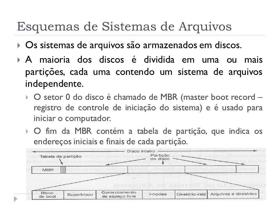 Esquemas de Sistemas de Arquivos