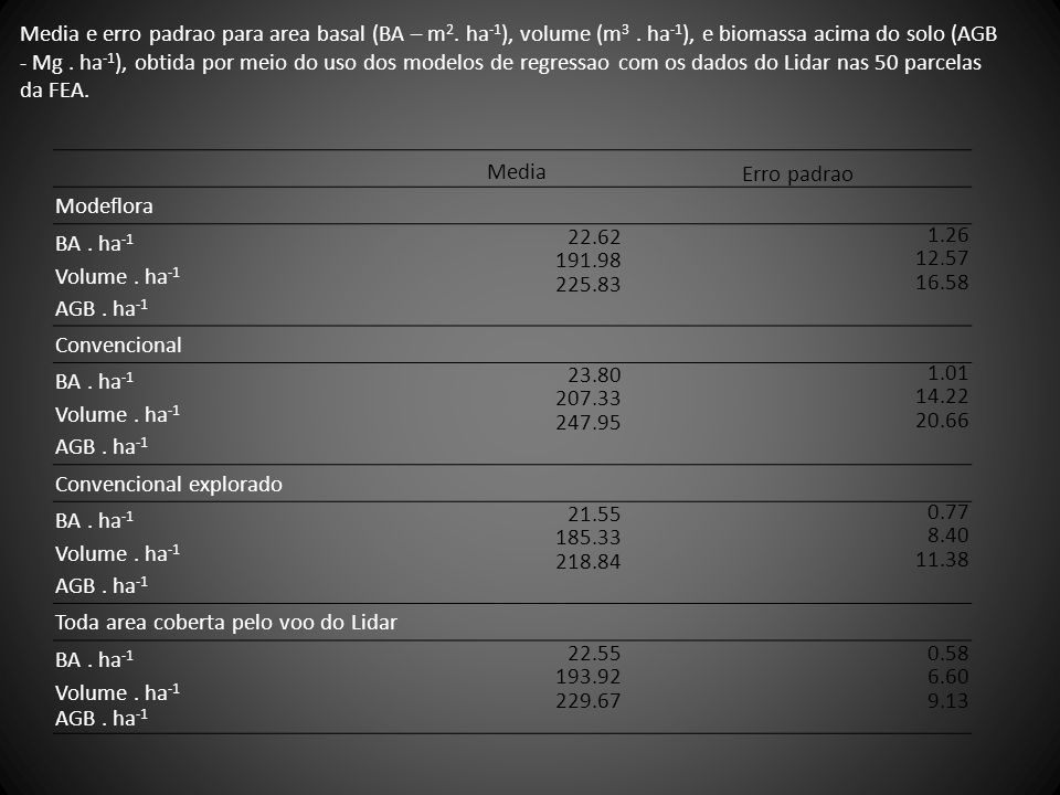 Media e erro padrao para area basal (BA – m2. ha-1), volume (m3