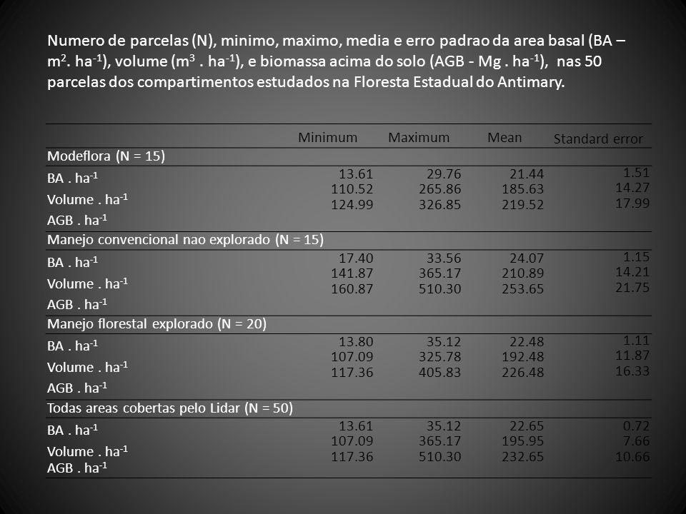 Numero de parcelas (N), minimo, maximo, media e erro padrao da area basal (BA – m2. ha-1), volume (m3 . ha-1), e biomassa acima do solo (AGB - Mg . ha-1), nas 50 parcelas dos compartimentos estudados na Floresta Estadual do Antimary.
