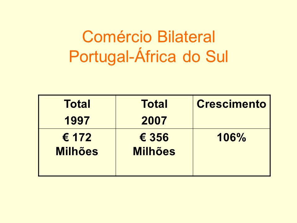 Comércio Bilateral Portugal-África do Sul