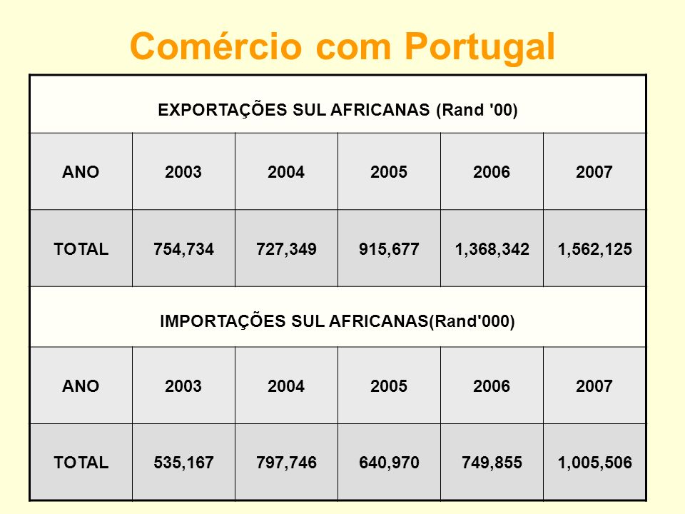 Comércio com Portugal EXPORTAÇÕES SUL AFRICANAS (Rand 00) ANO 2003