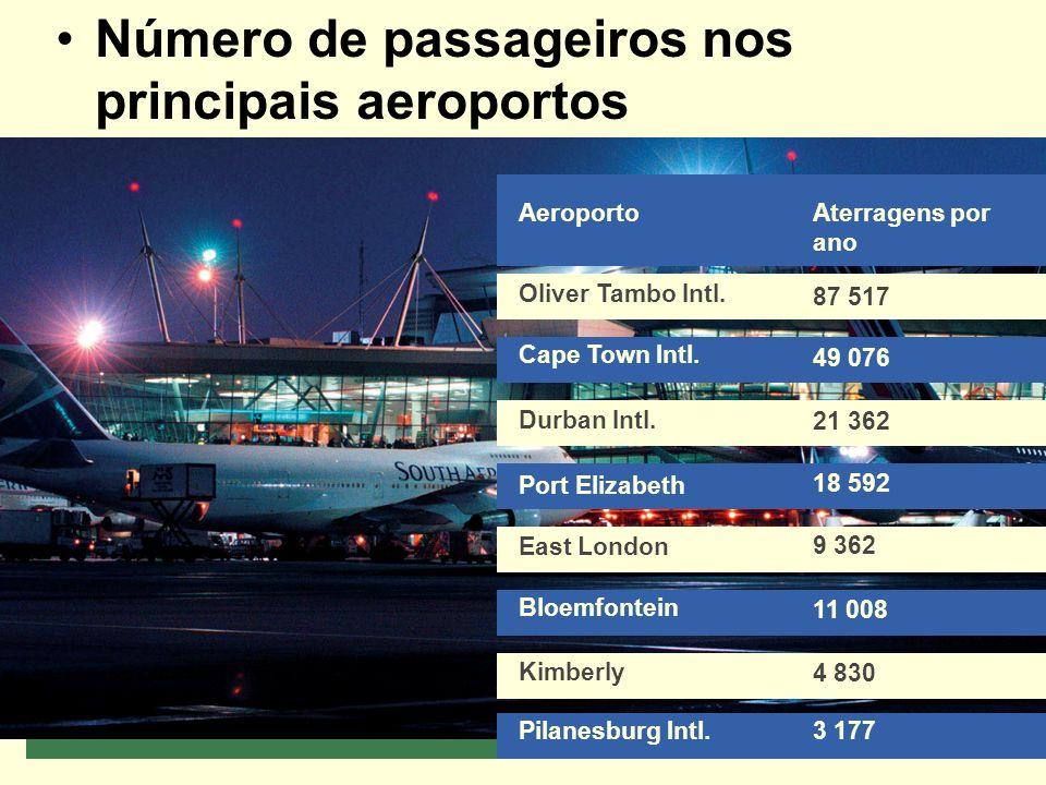 Número de passageiros nos principais aeroportos