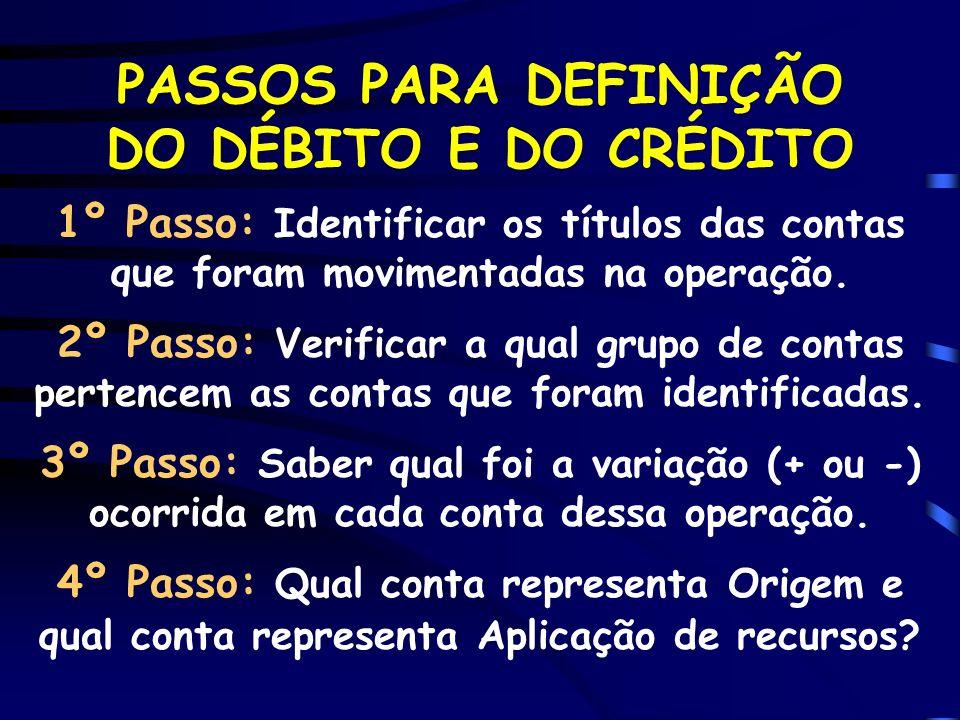 PASSOS PARA DEFINIÇÃO DO DÉBITO E DO CRÉDITO