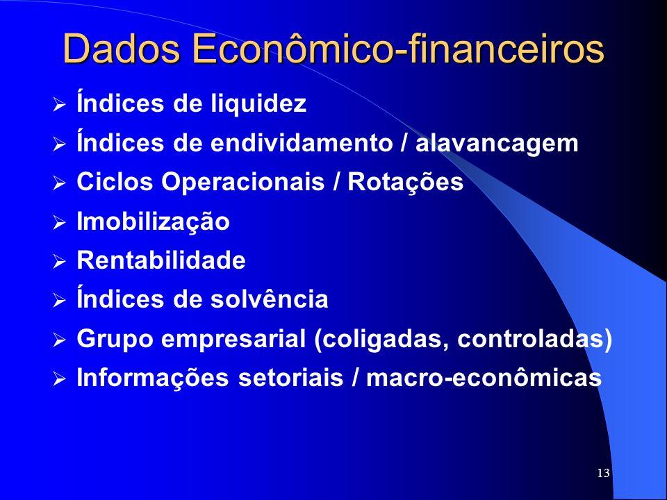 Dados Econômico-financeiros